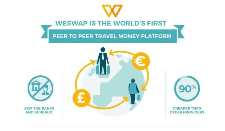 weswap travel money travel blog
